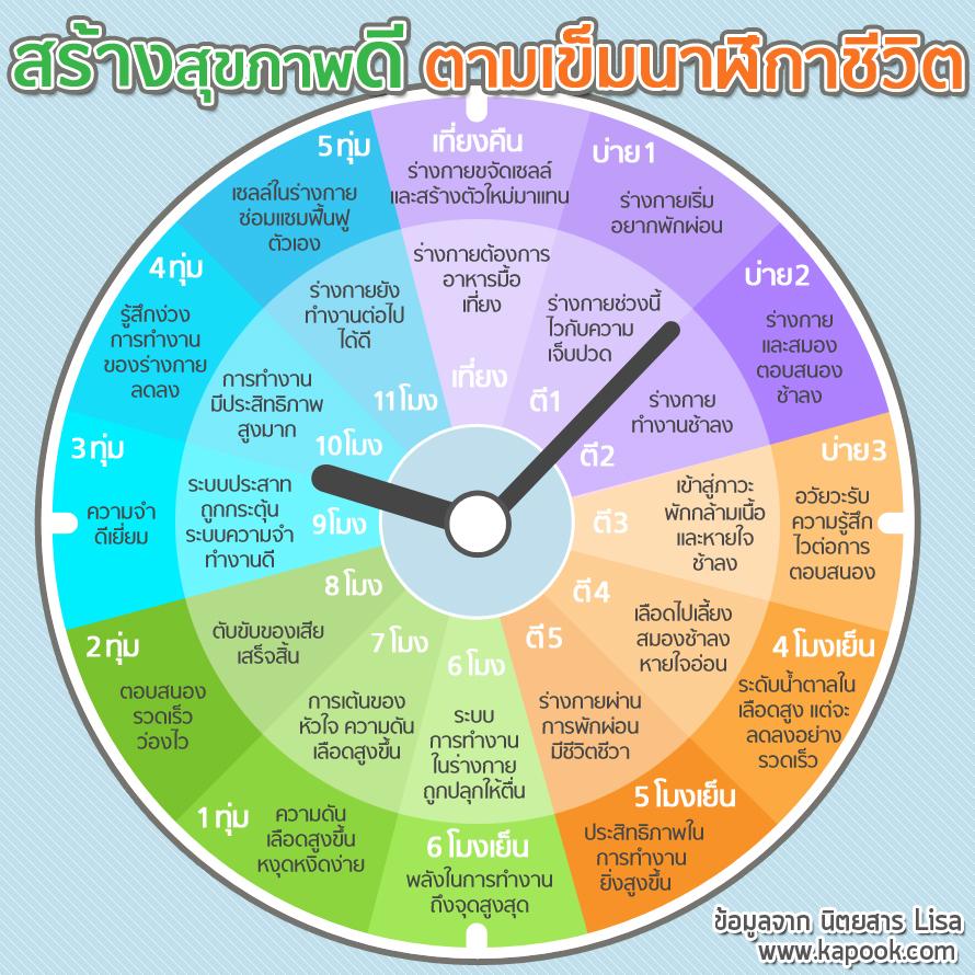 นาฬิกาชีวิต